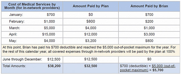 Calendar Year Medical Deductible : Pfizer plus benefit question of the month